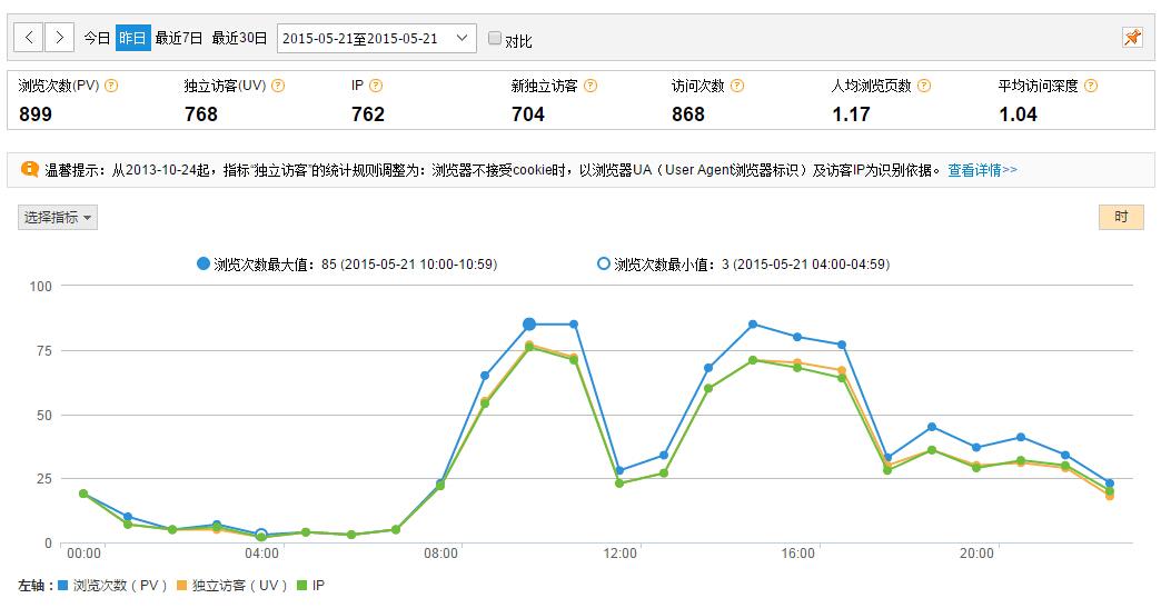 博客站长统计浏览量与访客IP分析图